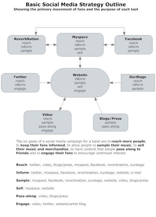 basic-social-media-strategy
